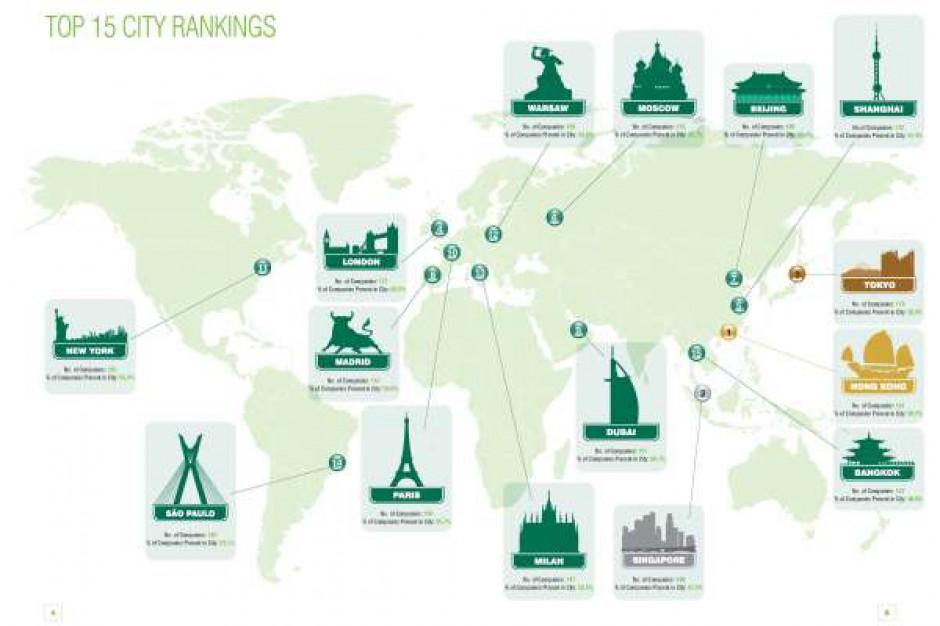 Warszawa na 12 miejscu w rankingu najpopularniejszych lokalizacji biznesowych