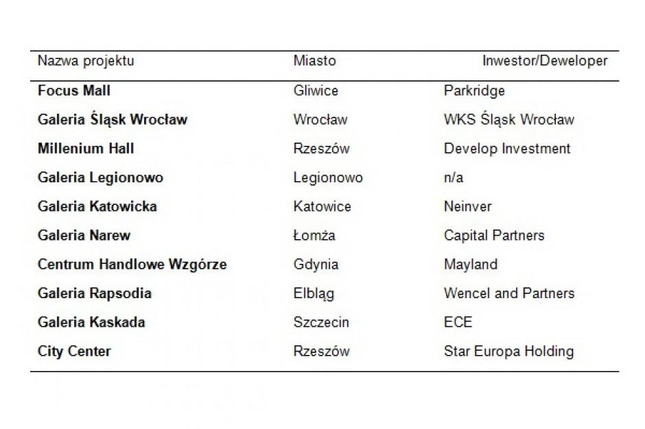 Nowe punkty na handlowej mapie Polski - zobacz największe planowane otwarcia
