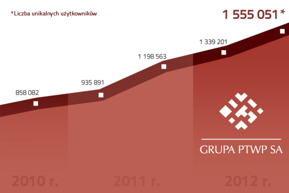 Tylko w październiku Propertynews.pl odwiedziło ponad 100 tys. użytkowników