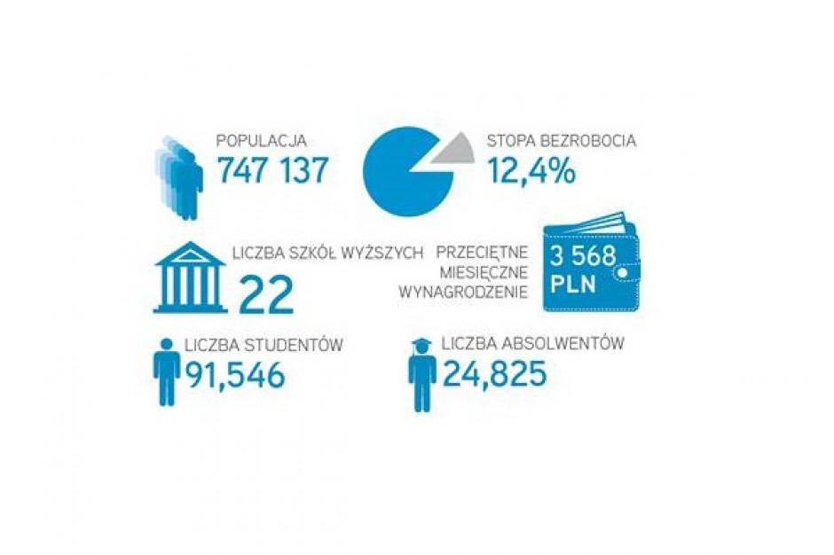 Łódź przyciąga najemców z sektora BPO
