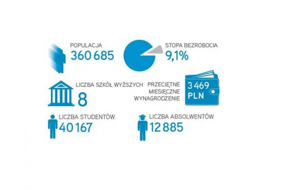Bydgoszcz z potencjałem na podwojenie zasobów powierzchni biurowej - raport