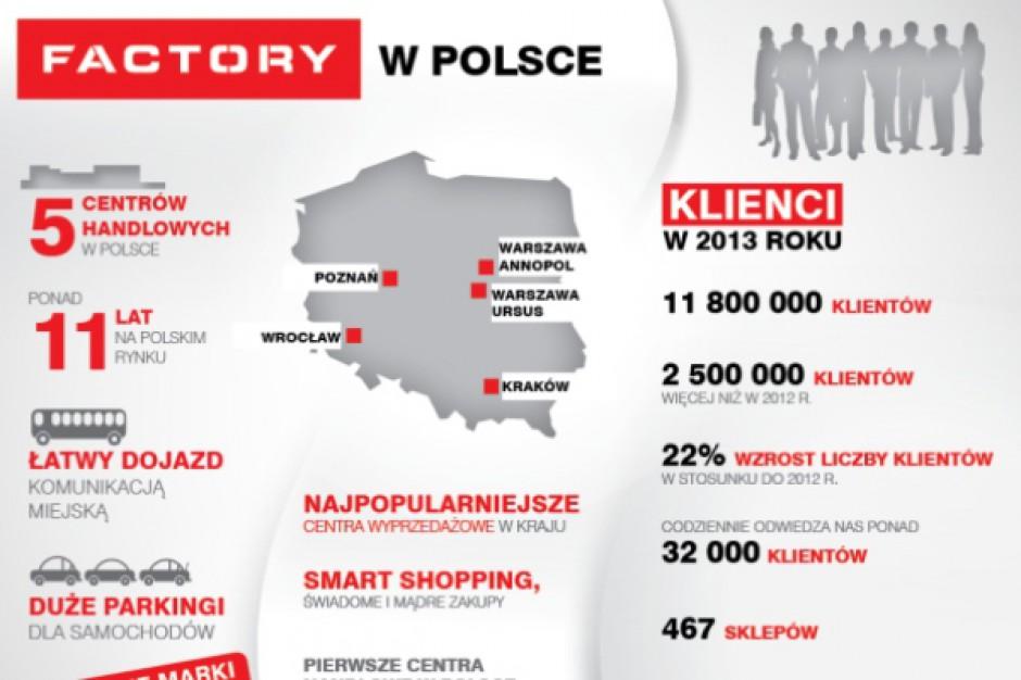 12 mln klientów Factory w 2013 roku