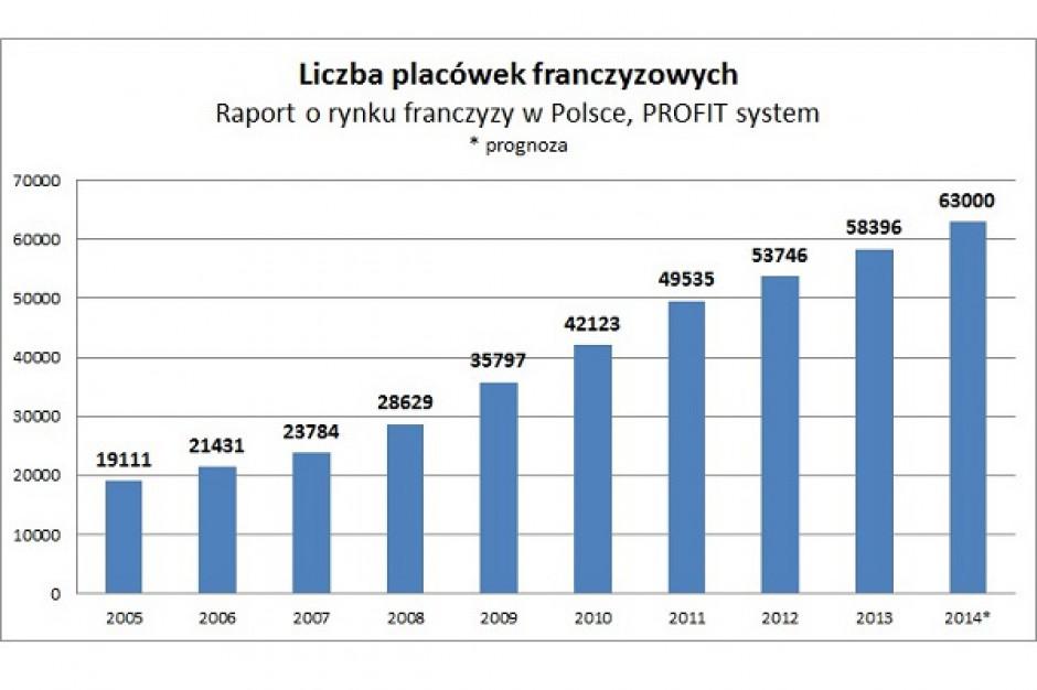 Franczyza szansą dla rozwoju polskich sieci handlowych
