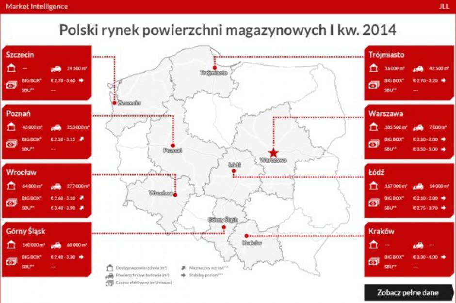 Dobre otwarcie roku dla rynku magazynowego w Polsce