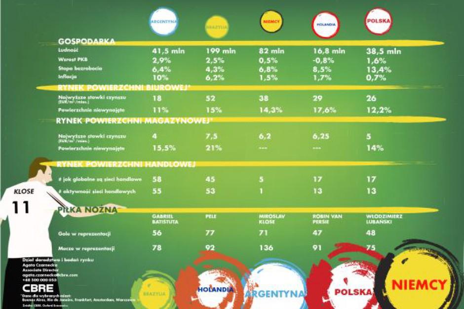 Aktywność sieci handlowych plasuje Polskę na 13. miejscu