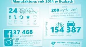 2014 dobrym rokiem dla Manufaktury