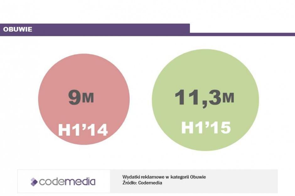 Codemedia: branża modowa zwiększa wydatki na reklamę