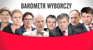 Barometr wyborczy - z którą partią Ci po drodze? Odpowiedz na proste pytania