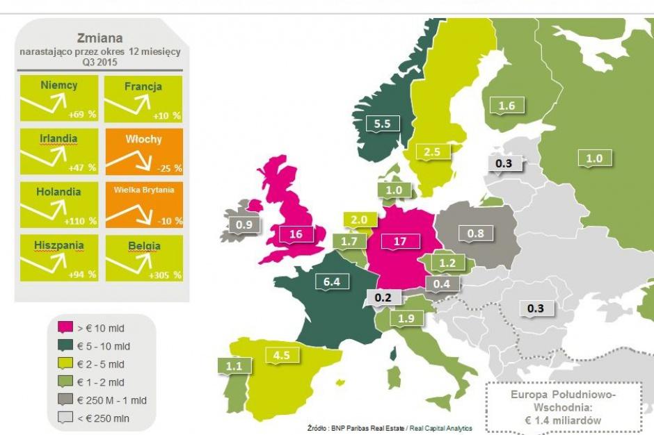 Będzie nowy rekord na europejskim rynku nieruchomości?