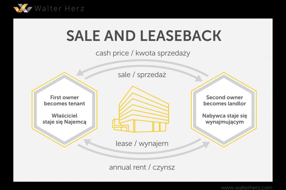 Transakcje sprzedaży i późniejszego wynajmu podbijają rynek