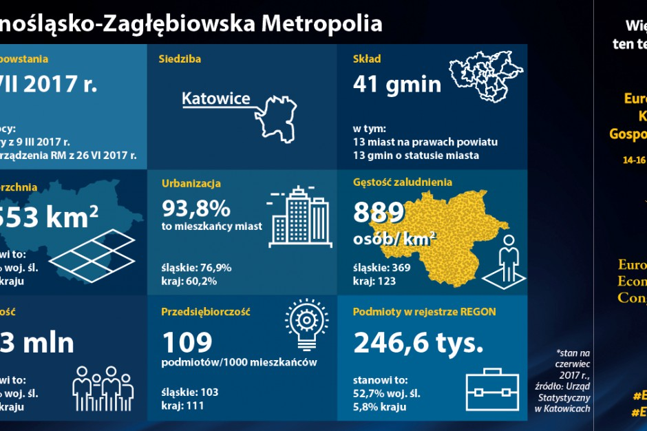Europejski Kongres Gospodarczy po raz pierwszy w Metropolii