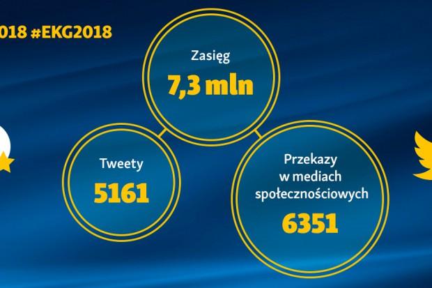 Od twittera po facebook i blogi. Europejski Kongres Gospodarczy w mediach społecznościowych