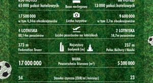 W tym rankingu bramki strzela Moskwa. Polska stolica ma kilka razy mniej hoteli