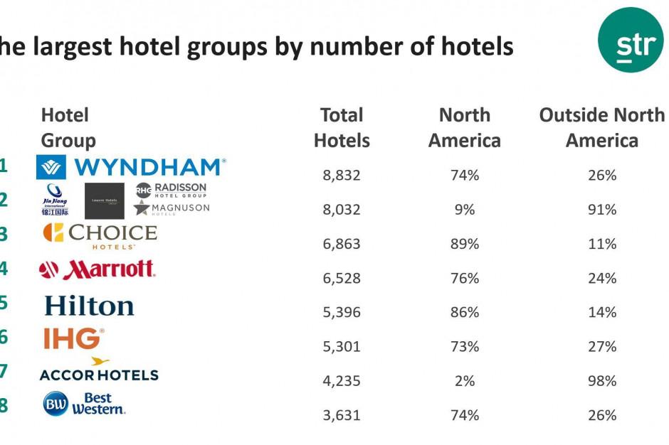 TOP 8: Największe sieci hotelowe na świecie