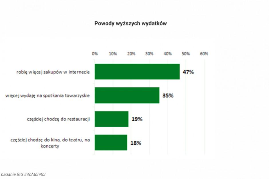 Co szósty Polak wydaje mniej przez zakaz handlu w niedziele