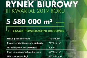 W Warszawie biura rozchodzą się w mgnieniu oka