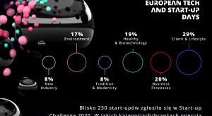 Start-upy z dziewięciu krajów walczą w konkursie Start-up Challenge