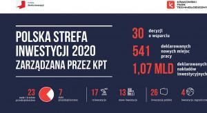 Ponad 1 mld zł inwestycji w ramach Polskiej Strefy Inwestycji